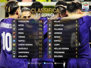 classement de Serie A TIM après la 7ème journée